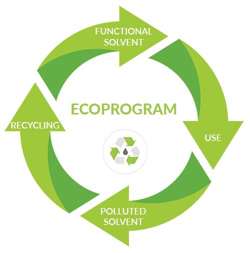 Inventec Ecoprogram
